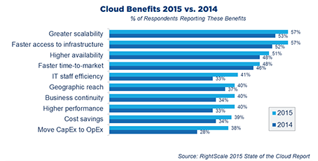 Cloud Benefits 2015 vs 2014